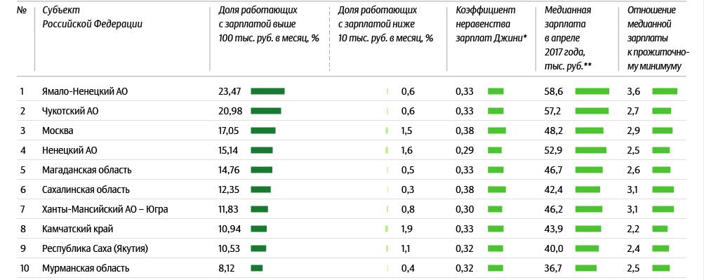 Почти каждый пятый житель Дона зарабатывает меньше 10 тысяч рублей , фото-1