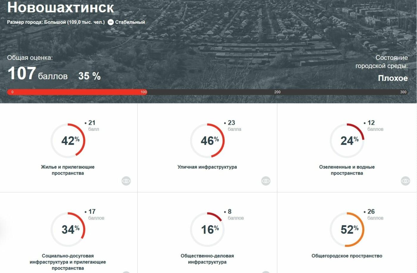 """Состояние городской среды Новошахтинска оценено как """"плохое"""", фото-1"""