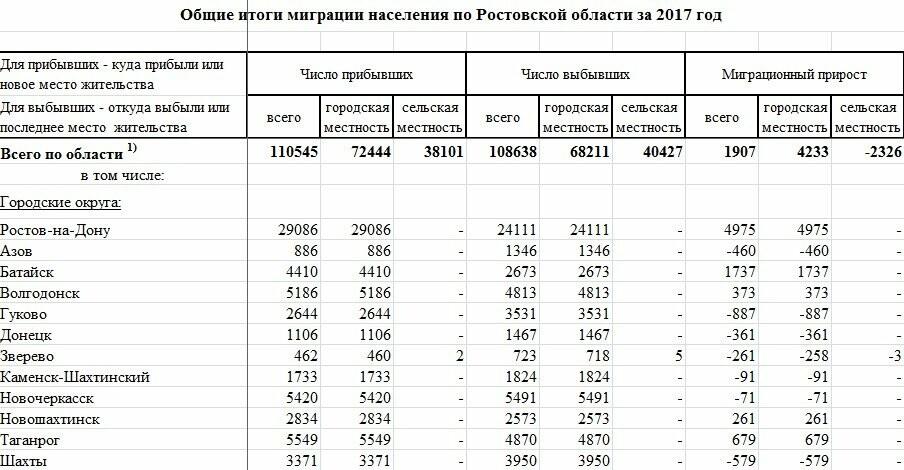 Население Новошахтинска за прошлый год сократилось на 437 человек, фото-2