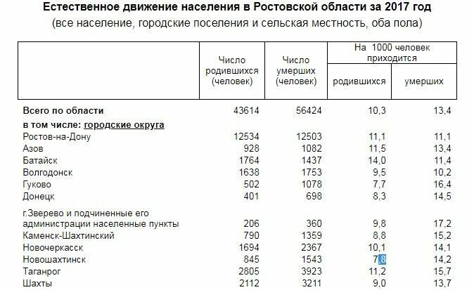 Население Новошахтинска за прошлый год сократилось на 437 человек, фото-1