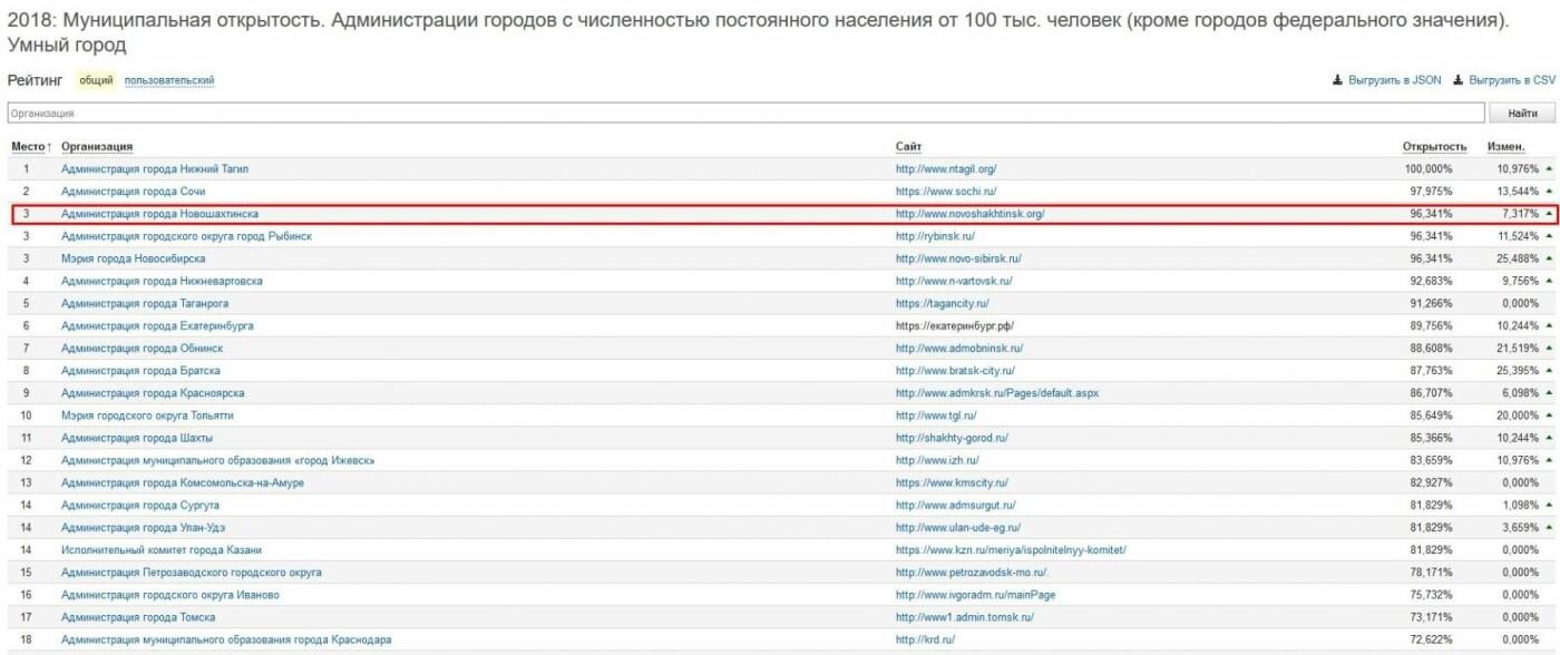Официальный сайт Администрации города Новошахтинска занял III место в рейтинге открытости муниципалитетов РФ, фото-1