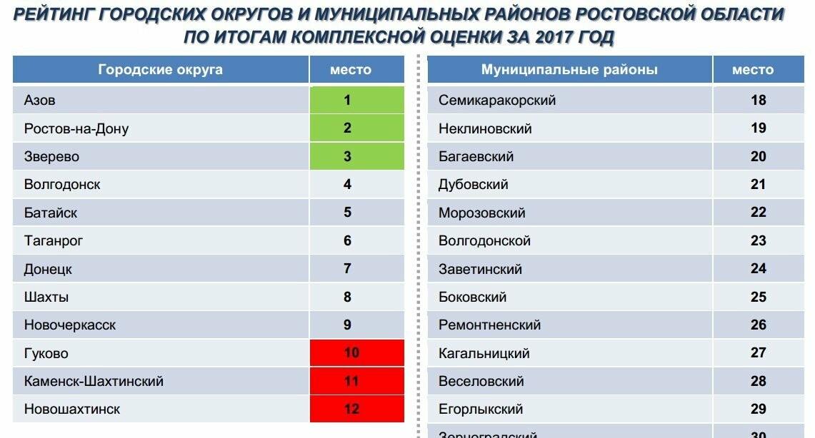 Новошахтинск за год опустился на последнее место в рейтинге городов Ростовской области, фото-1
