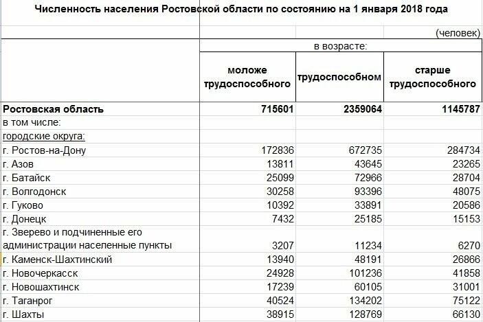 """В Новошахтинске на 118 """"девчонок"""" приходится 100 """"ребят"""", фото-2"""