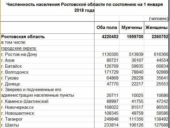 """В Новошахтинске на 118 """"девчонок"""" приходится 100 """"ребят"""", фото-1"""