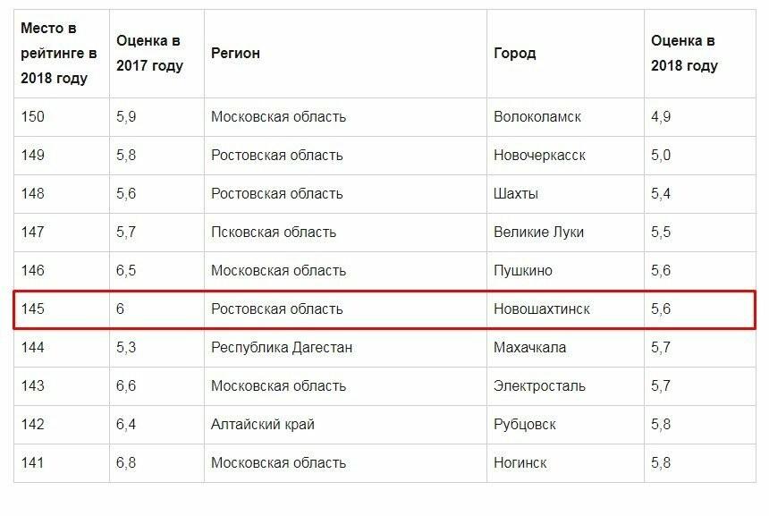 Новошахтинск попал в десятку городов с самыми плохими условиями для жизни с детьми, фото-1