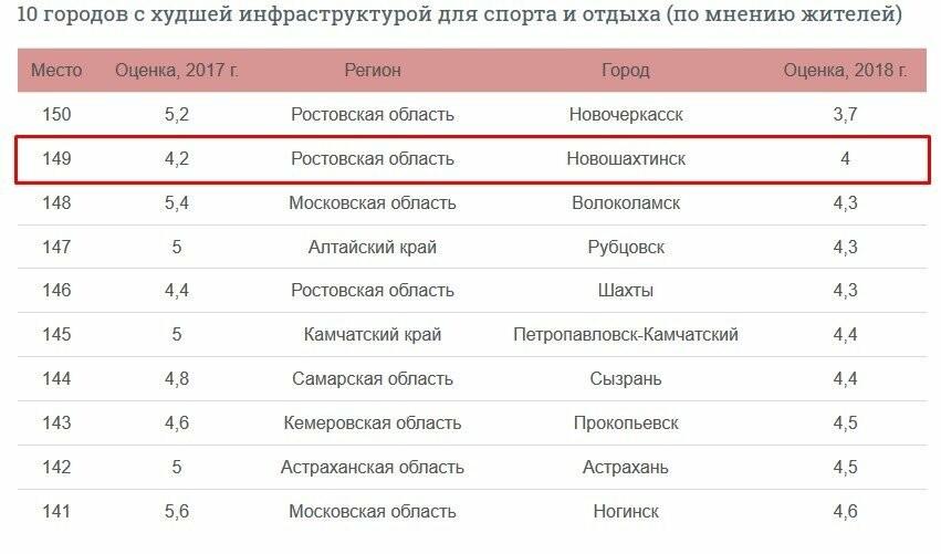 Опять внизу рейтинга: Новошахтинск на 2-м месте с конца по инфраструктуре для спорта и отдыха, фото-1