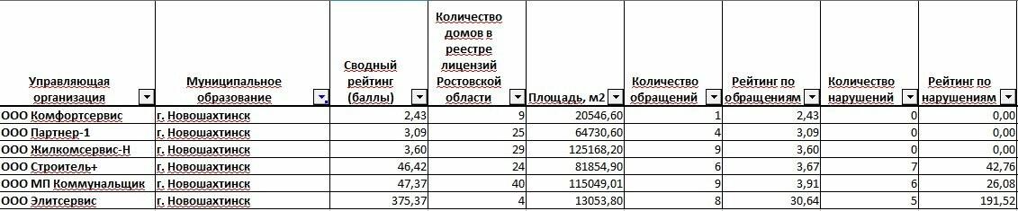 Названы лучшие и худшие управляющие компании Новошахтинска, фото-1