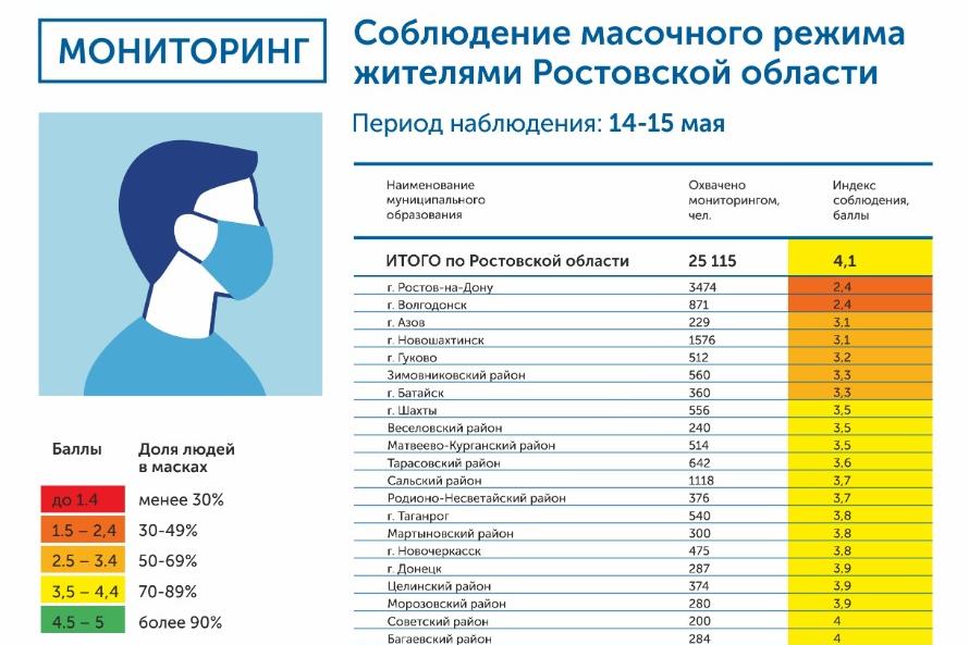 В Новошахтинске плохо соблюдают масочный режим, фото-1